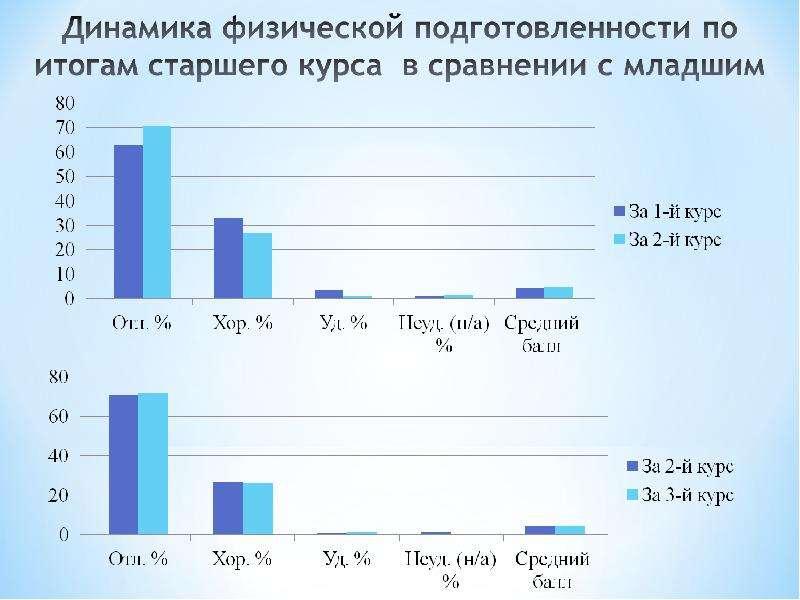 Динамика физической подготовленности курсантов военного института, рис. 9