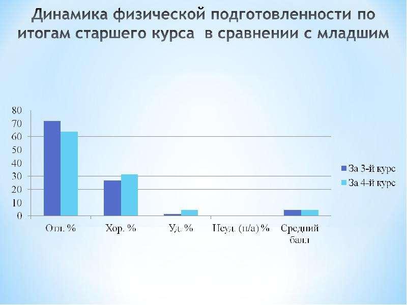 Динамика физической подготовленности курсантов военного института, рис. 10