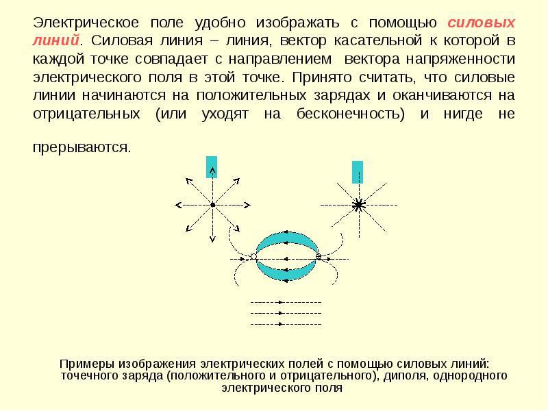 Электрическое поле удобно изображать с помощью силовых линий. Силовая линия – линия, вектор касатель