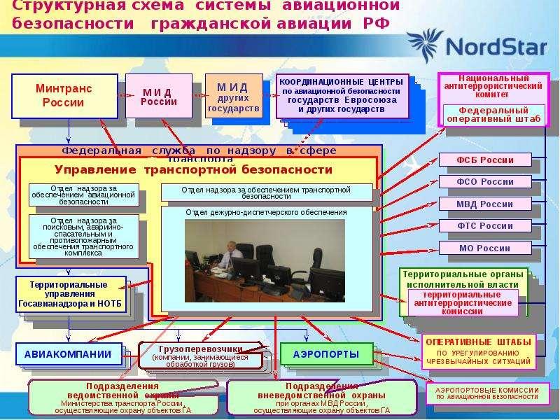 Структурная схема системы авиационной безопасности гражданской авиации РФ