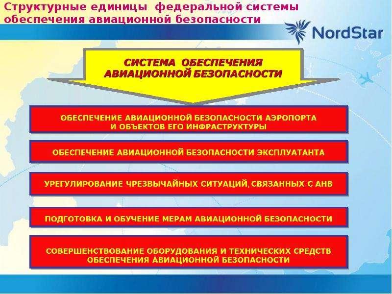 Структурные единицы федеральной системы обеспечения авиационной безопасности
