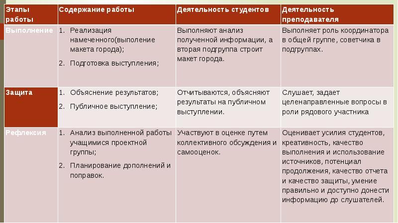 Аттестационная работа. Метод проектов на занятиях инженерной графикой, слайд 8