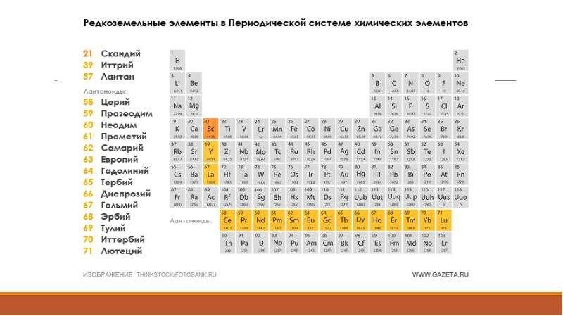 Изучение геохимических свойств редкоземельных элементов, слайд 2