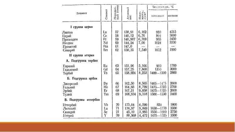 Изучение геохимических свойств редкоземельных элементов, слайд 6