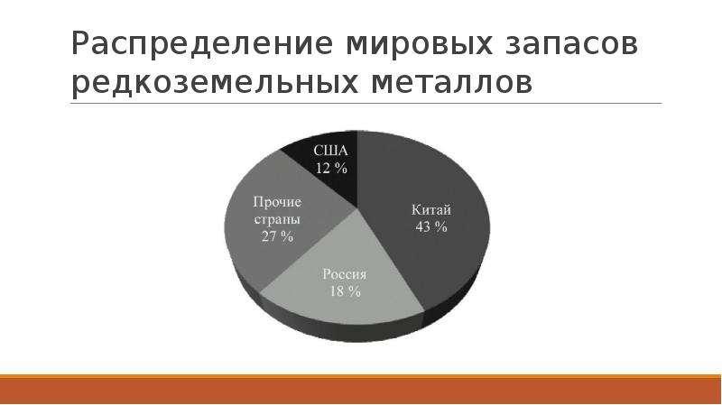 Распределение мировых запасов редкоземельных металлов