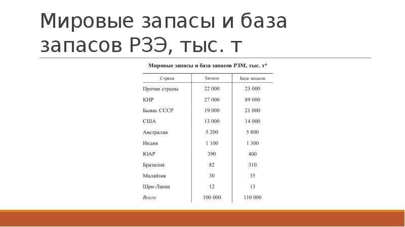 Мировые запасы и база запасов РЗЭ, тыс. т