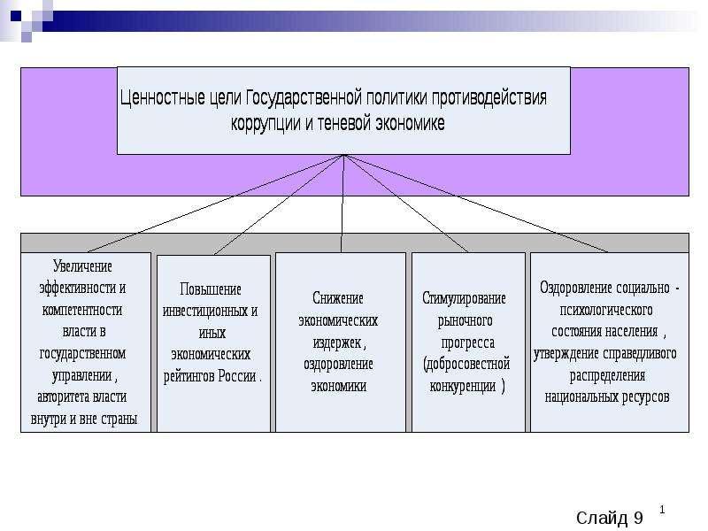 Презентация Ценностные цели государственной политики противодействия коррупции и теневой экономике
