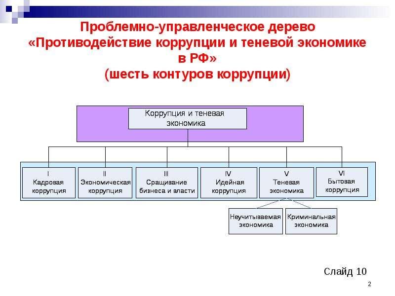 Проблемно-управленческое дерево «Противодействие коррупции и теневой экономике в РФ» (шесть контуров