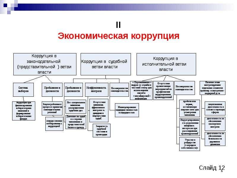 II Экономическая коррупция