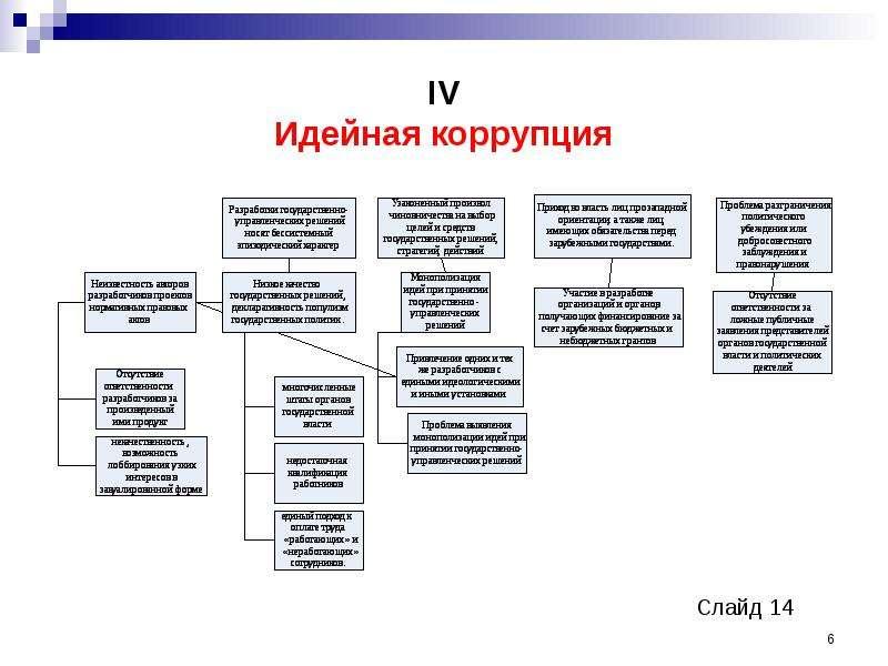 IV Идейная коррупция