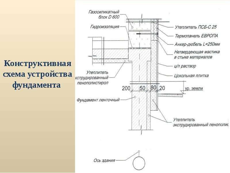 Архитектурные конструкции зданий с энергоэффективными свойствами, слайд 12