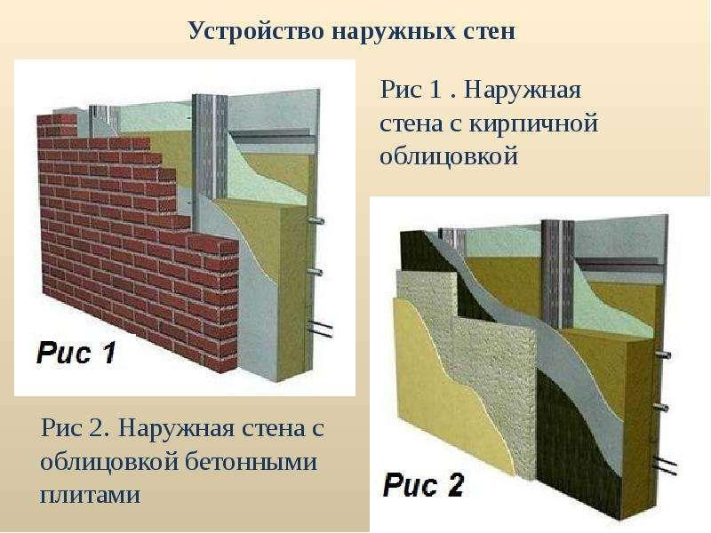 Устройство наружных стен