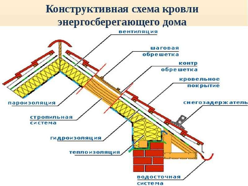 Архитектурные конструкции зданий с энергоэффективными свойствами, слайд 20