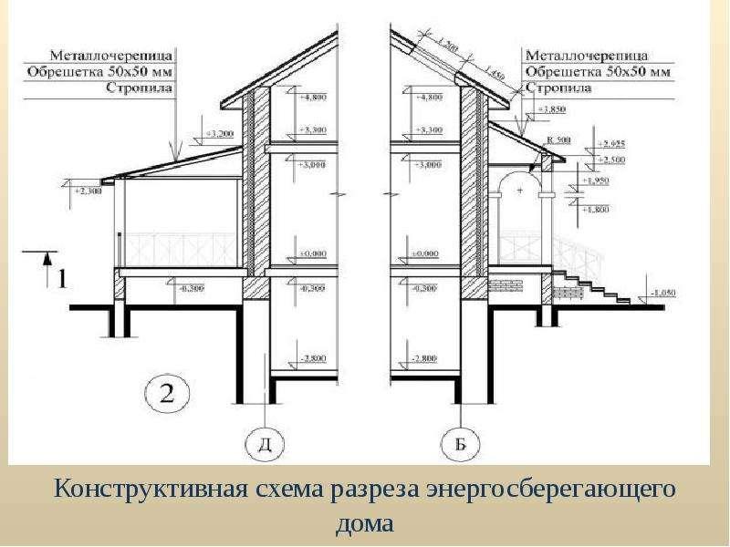 Архитектурные конструкции зданий с энергоэффективными свойствами, слайд 3