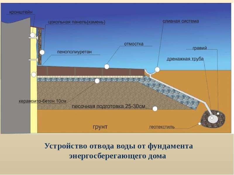 Устройство отвода воды от фундамента энергосберегающего дома