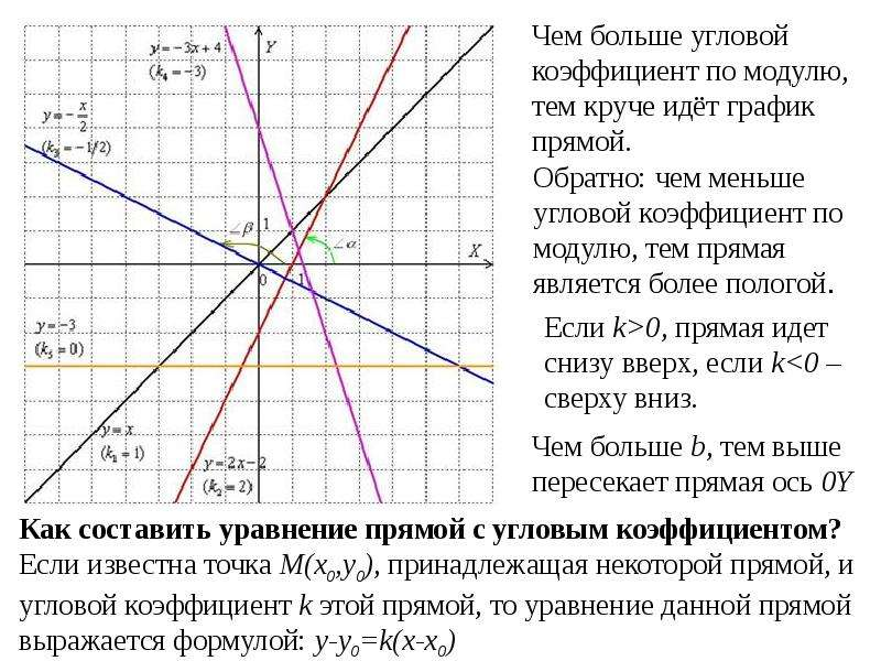 Элементы аналитической геометрии на плоскости, слайд 3