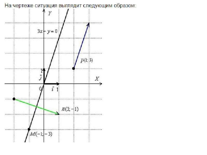 Элементы аналитической геометрии на плоскости, слайд 10