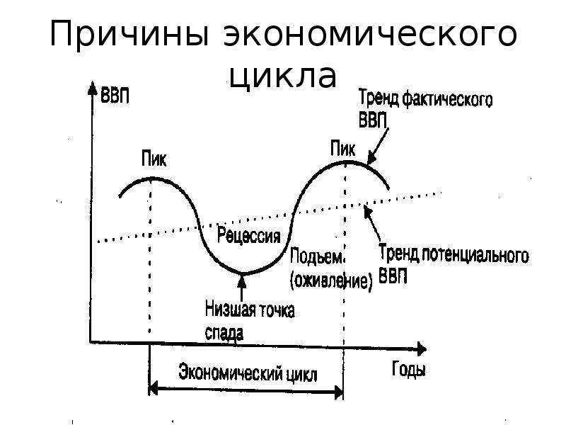Причины экономического цикла