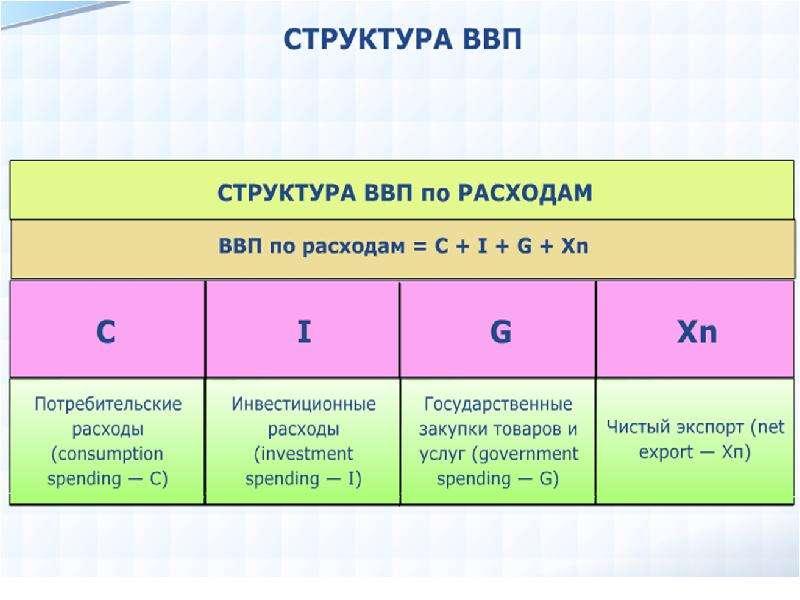 Экономика. Экономический рост, рис. 6