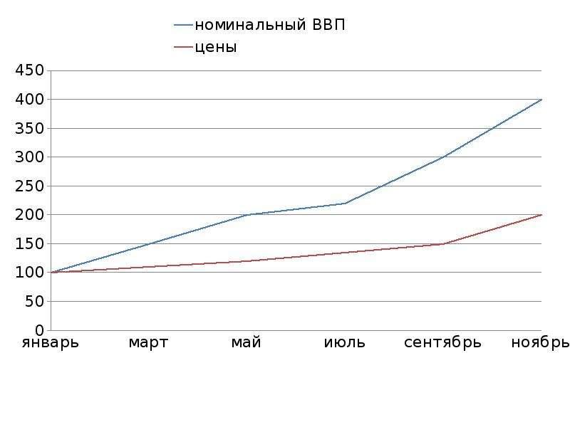 Экономика. Экономический рост, рис. 10