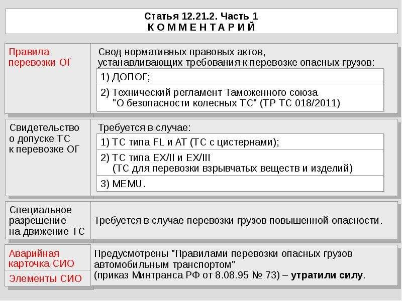 Статья 12. 21. 2. Часть 1 К О М М Е Н Т А Р И Й