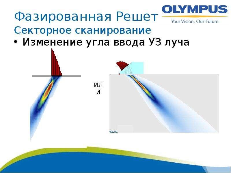 Фазированная Решетка Секторное сканирование Изменение угла ввода УЗ луча