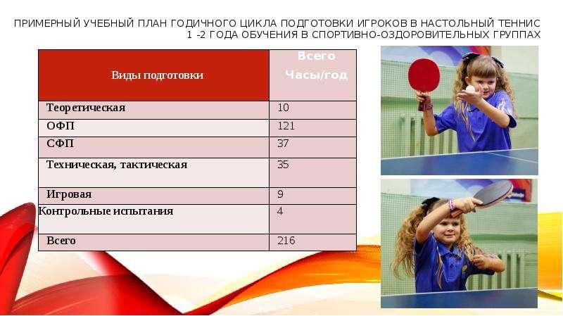 Примерный учебный план годичного цикла подготовки игроков в настольный теннис 1 -2 года обучения в с