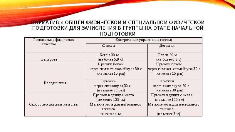 Нормативы общей физической и специальной физической подготовки для зачисления в группы на этапе нача
