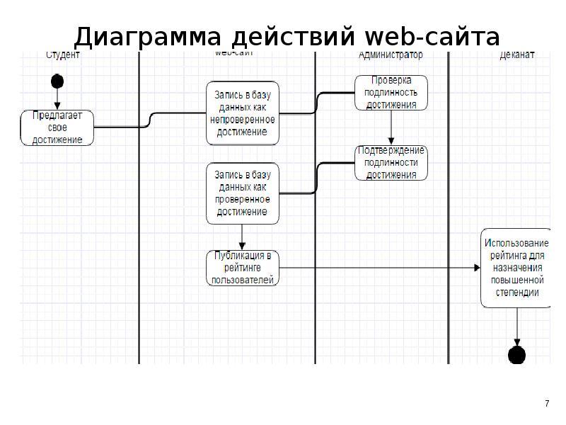 Диаграмма действий web-сайта