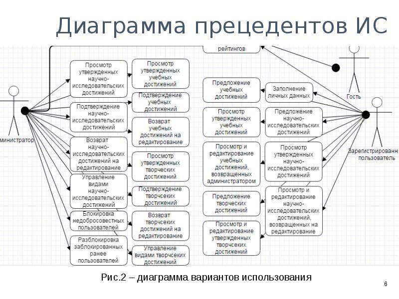 Информационная система построения рейтинга студентов в вузе, слайд 4