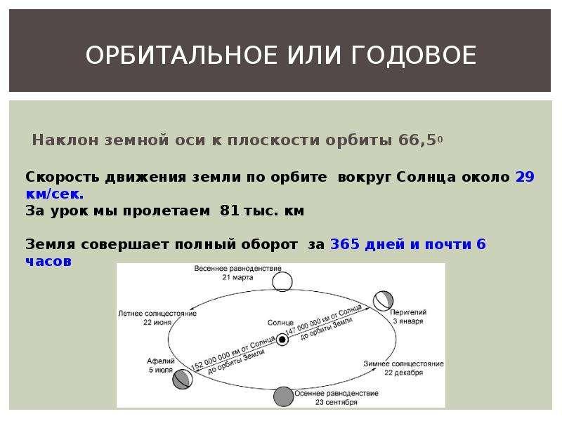ОРБИТАЛЬНОЕ ИЛИ ГОДОВОЕ Наклон земной оси к плоскости орбиты 66,50