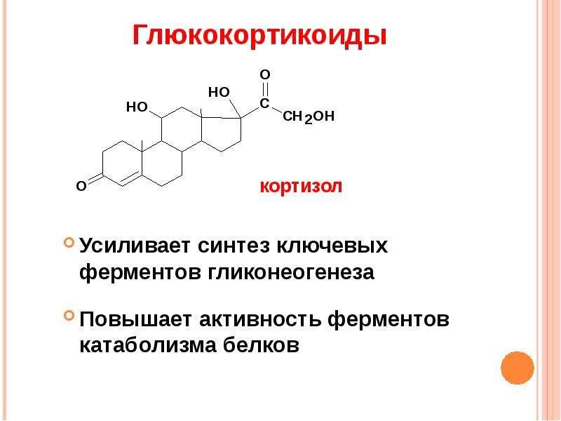 Глюкокортикоиды Усиливает синтез ключевых ферментов гликонеогенеза Повышает активность ферментов кат