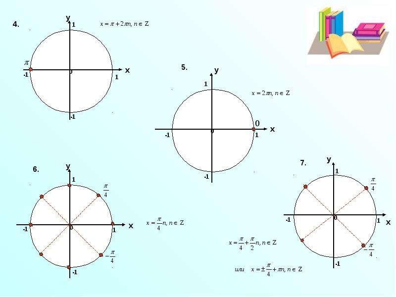 Решение простейших тригонометрических уравнений с помощью единичной окружности, рис. 3