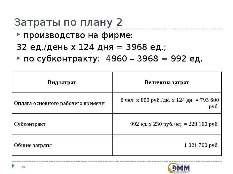 Затраты по плану 2 производство на фирме: 32 ед. /день х 124 дня = 3968 ед. ; по субконтракту: 4960