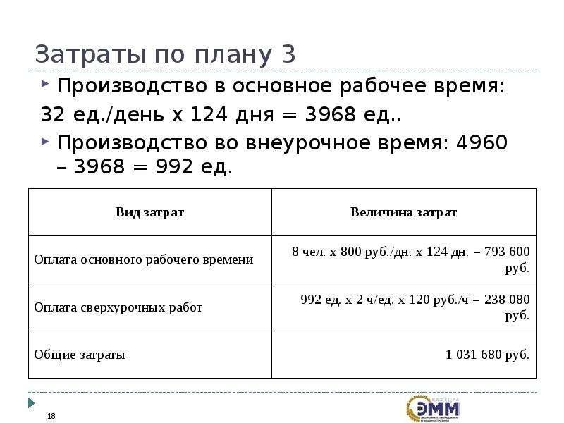 Затраты по плану 3 Производство в основное рабочее время: 32 ед. /день х 124 дня = 3968 ед. . Произв