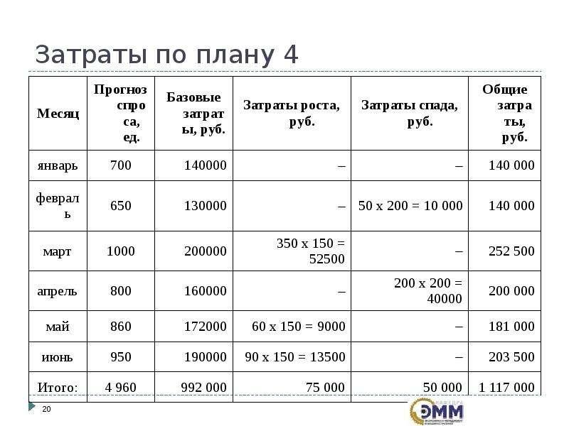 Затраты по плану 4