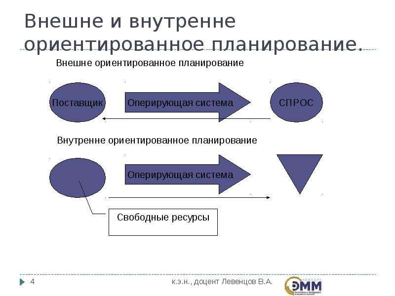 Внешне и внутренне ориентированное планирование.