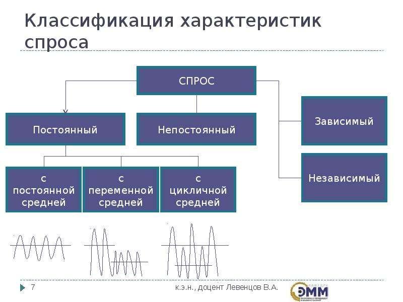 Классификация характеристик спроса