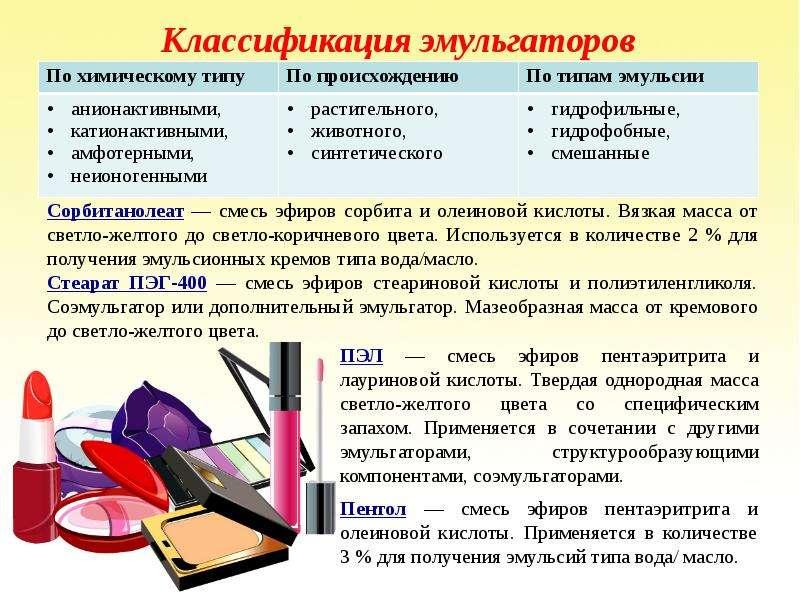 Классификация эмульгаторов