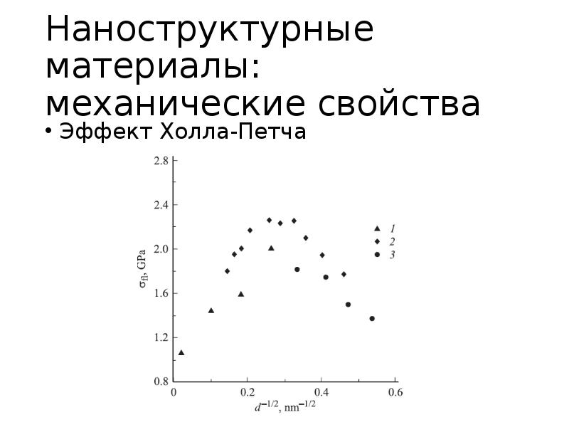 Наноструктурные материалы: механические свойства Эффект Холла-Петча
