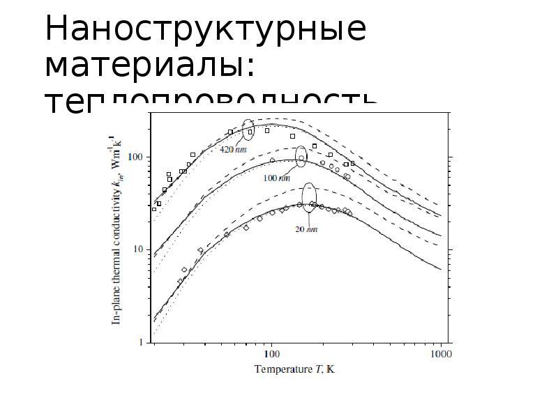 Наноструктурные материалы: теплопроводность