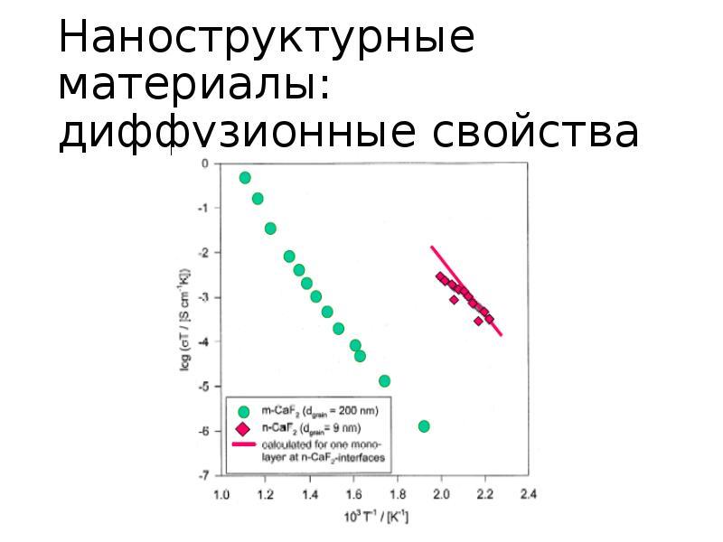 Наноструктурные материалы: диффузионные свойства