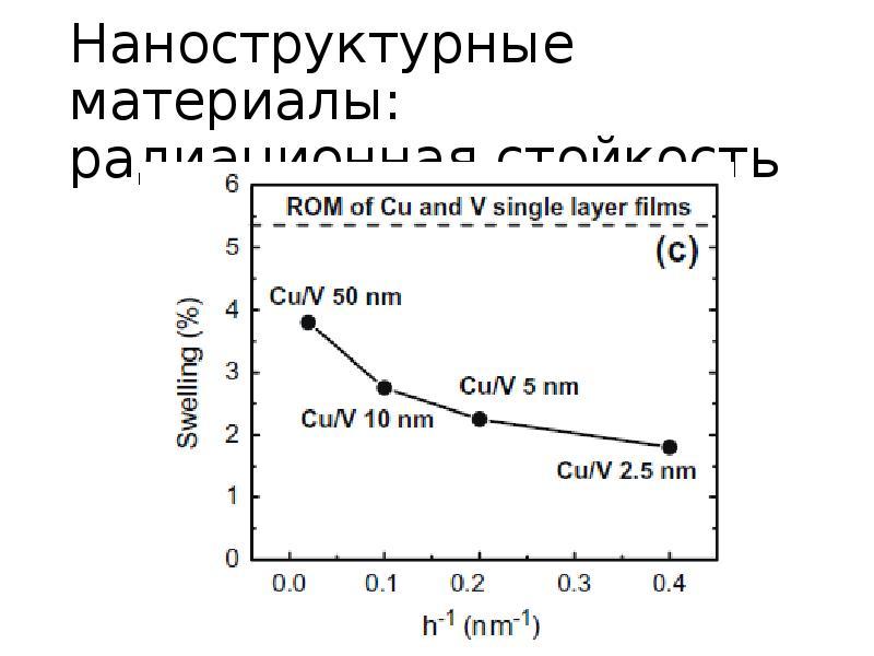 Наноструктурные материалы: радиационная стойкость