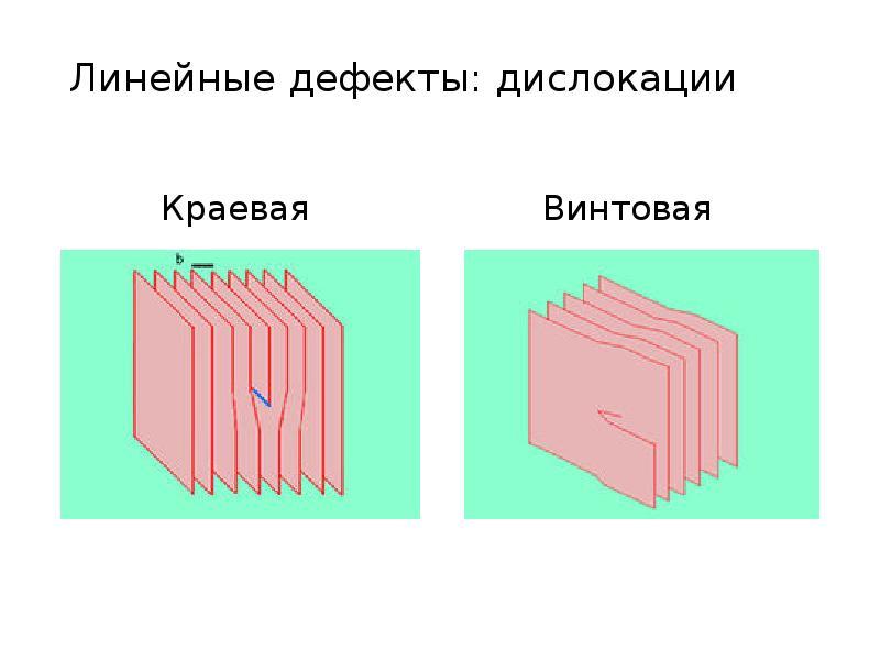 Линейные дефекты: дислокации