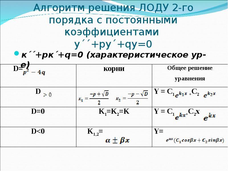 Алгоритм решения ЛОДУ 2-го порядка с постоянными коэффициентами y´´+py´+qy=0 к´´+pк´+q=0 (характерис