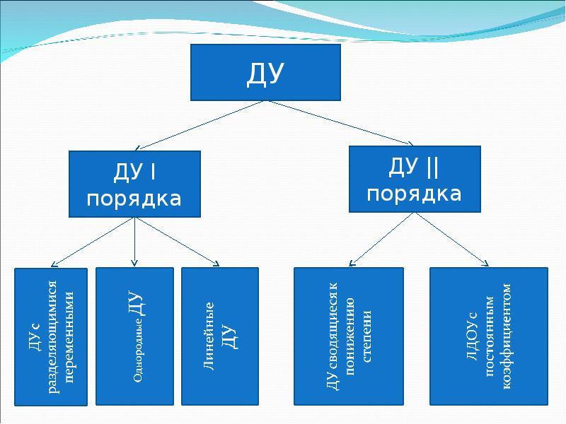 Урок обобщения и систематизации знаний по теме «Дифференциальные уравнения», слайд 9