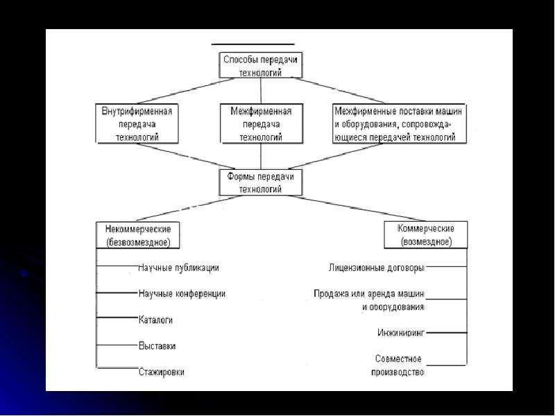 Международная передача технологий, слайд 20
