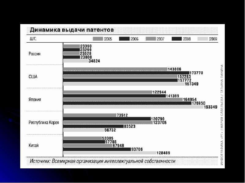 Международная передача технологий, слайд 32