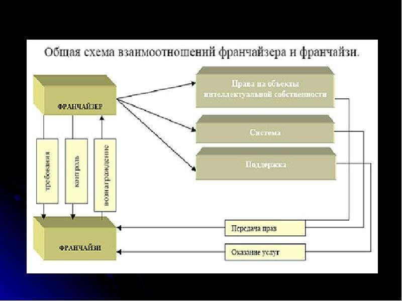Международная передача технологий, слайд 42