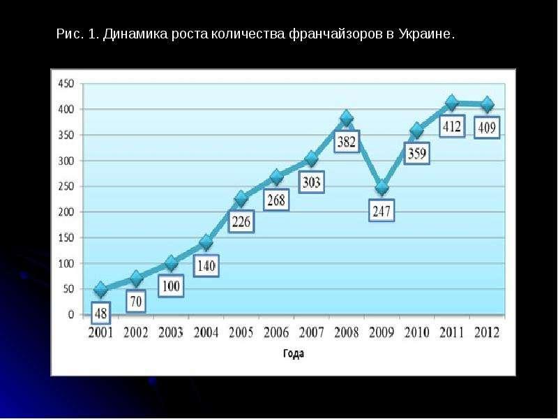Международная передача технологий, слайд 44